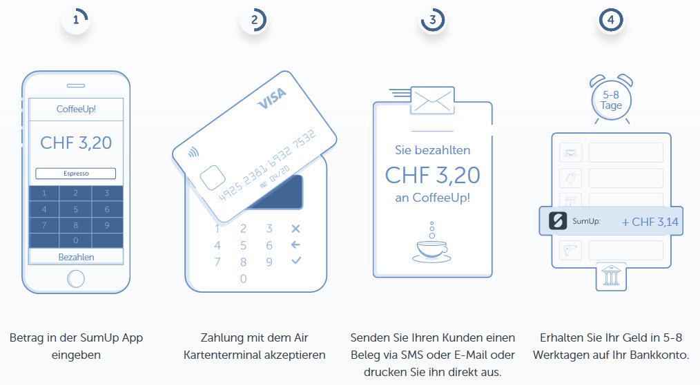 So funktioniert Sumup www.kassen-handel-discount.ch